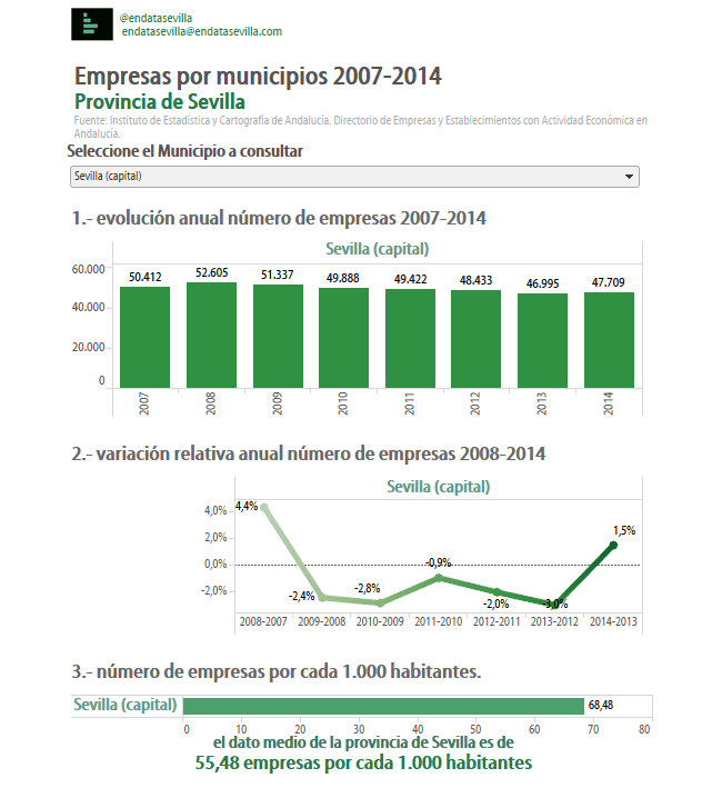 empresas por municipios. Sevilla capital 2007-2014