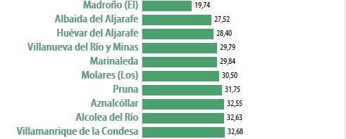 municipios con menos empresas por habitante