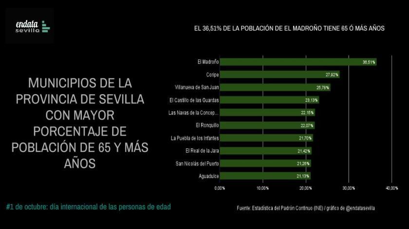 Municipios con mayor porcentaje de personas de 65 y más años