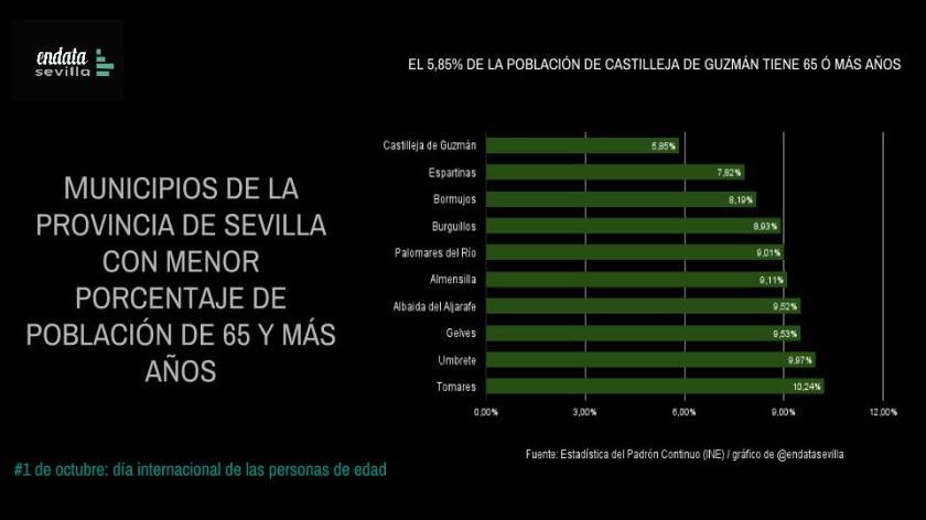 Municipios con MENOR porcentaje de personas de 65 y más años