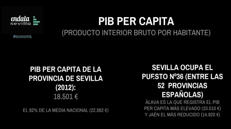PIB per capita 2012 (I)