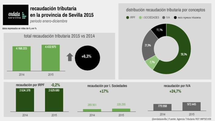 recaudación tributaria  en la provincia de Sevilla 2015 (4)