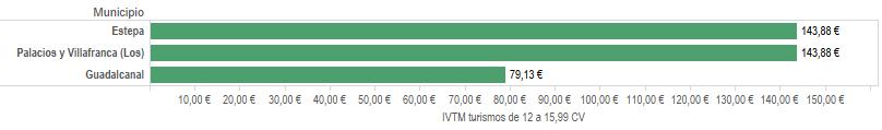IVTM 3