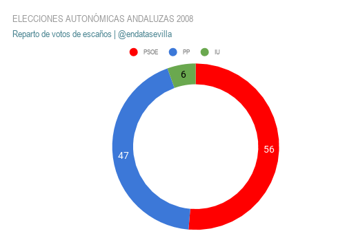 elecciones autonÓmicas andaluzas 2008 escaños