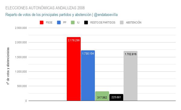 elecciones autonÓmicas andaluzas 2008 votos