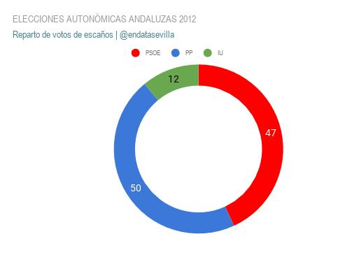 elecciones autonÓmicas andaluzas 2012 escaños