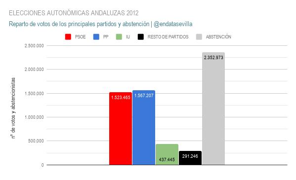 elecciones autonÓmicas andaluzas 2012 votos