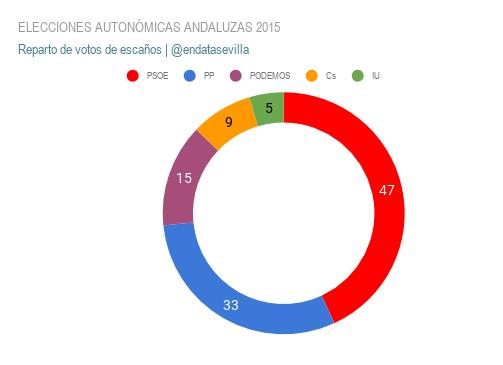 elecciones autonÓmicas andaluzas 2015 escaños