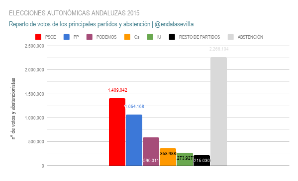 elecciones autonÓmicas andaluzas 2015 votos