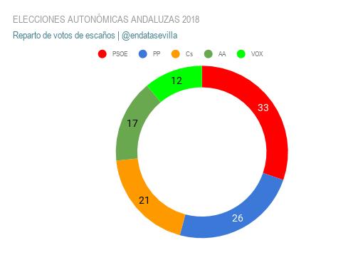 elecciones autonÓmicas andaluzas 2018 escaños