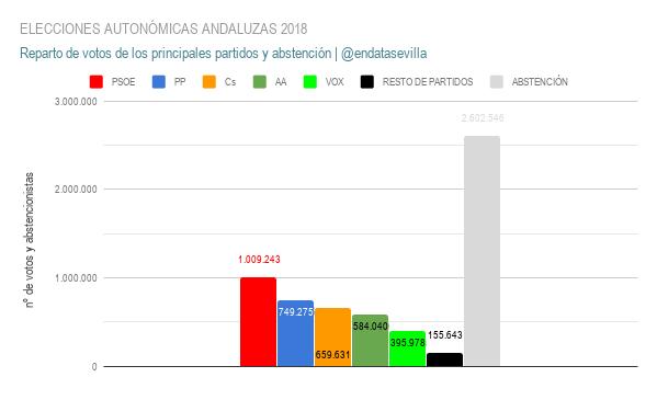 elecciones autonÓmicas andaluzas 2018 votos