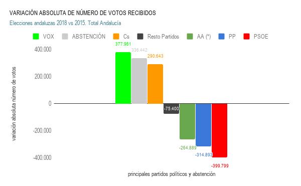 variaciÓn absoluta de nÚmero de votos recibidos total andalucía
